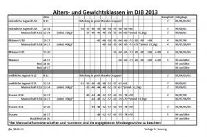 Alters- und Gewichtsklassen 2013